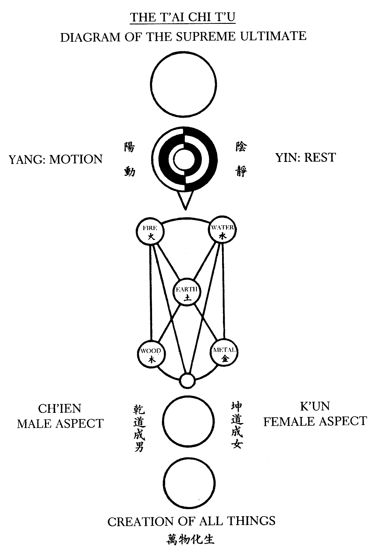 Where does the yin yang symbol come from archive i ching where does the yin yang symbol come from archive i ching community biocorpaavc Gallery